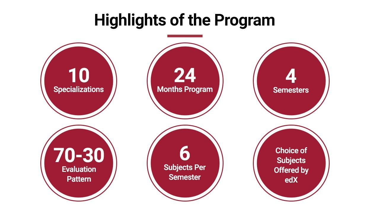 Highlights of the Program